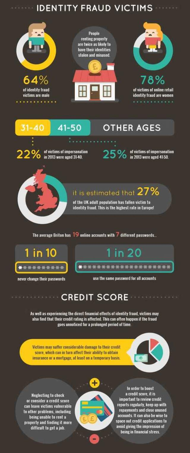 Identity Fraud infographic