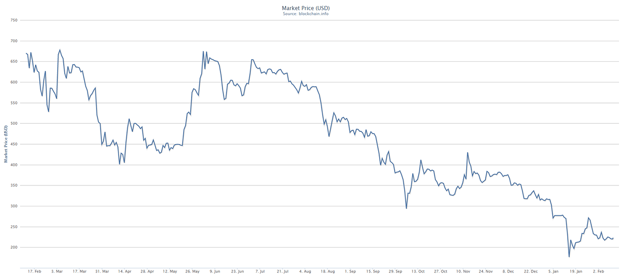 Bitcoin: Price And Popularity Hits Plateau in 2015