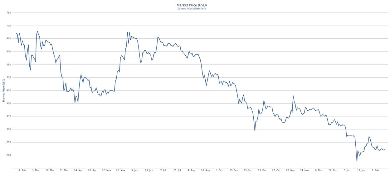 Bitcoin price chart - blockchain.info
